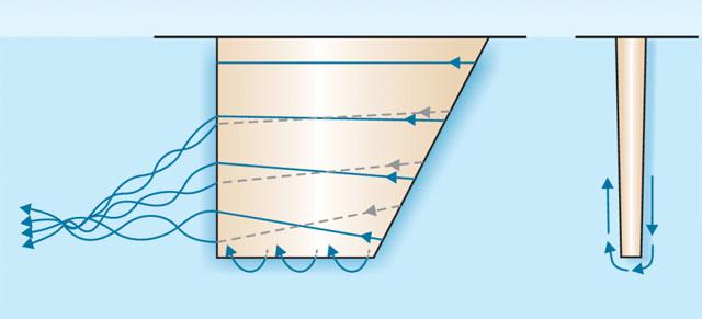 Парусные лодки - принцип функции киля графически