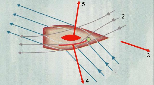 Парусные лодки - теория хода судна графически