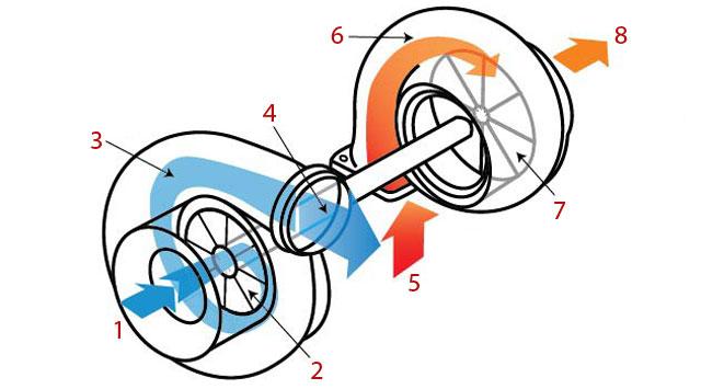 Нагнетатель и турбокомпрессор - типичная схема турбокомпрессора