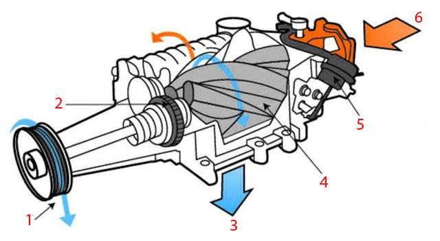 Нагнетатель и турбокомпрессор - схема нагнетателя прямого вытеснения