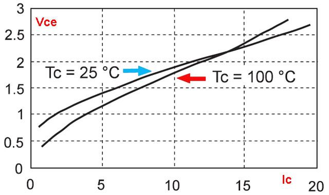 Электронное зажигание IGBT + диаграмма температурного коэффициента
